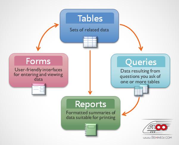 اشیای Access : آموزش Access 2016 (قسمت دوم) ارتباط بین فرم، جدول، گزارش و کوئری