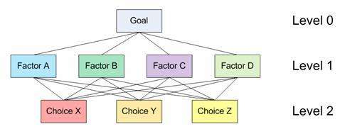 تصمیم گیری های چند معیاره (MCDM)