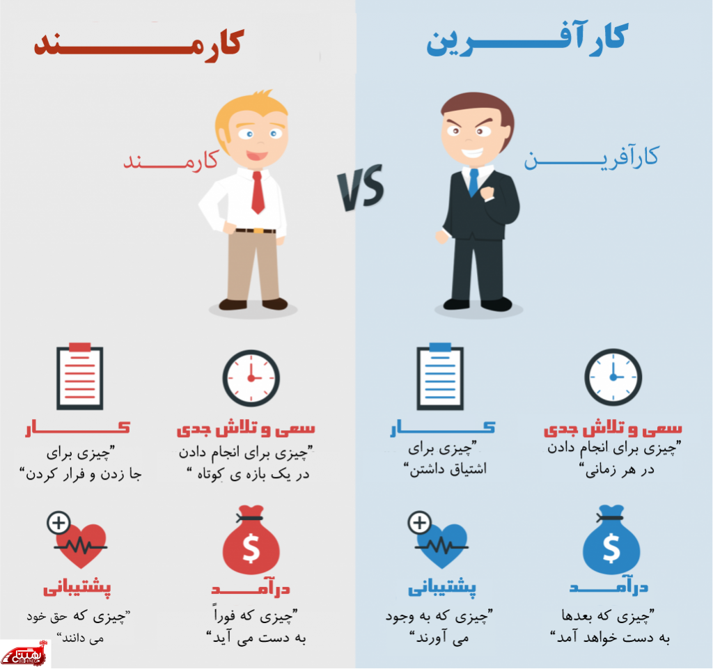 کارآفرین و کارمند