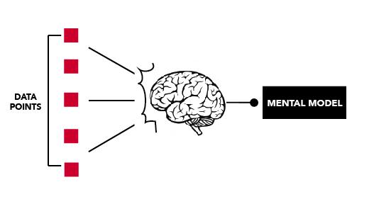 نقش مدل ذهنی مدیران در فرآیند تغییر سازمانی