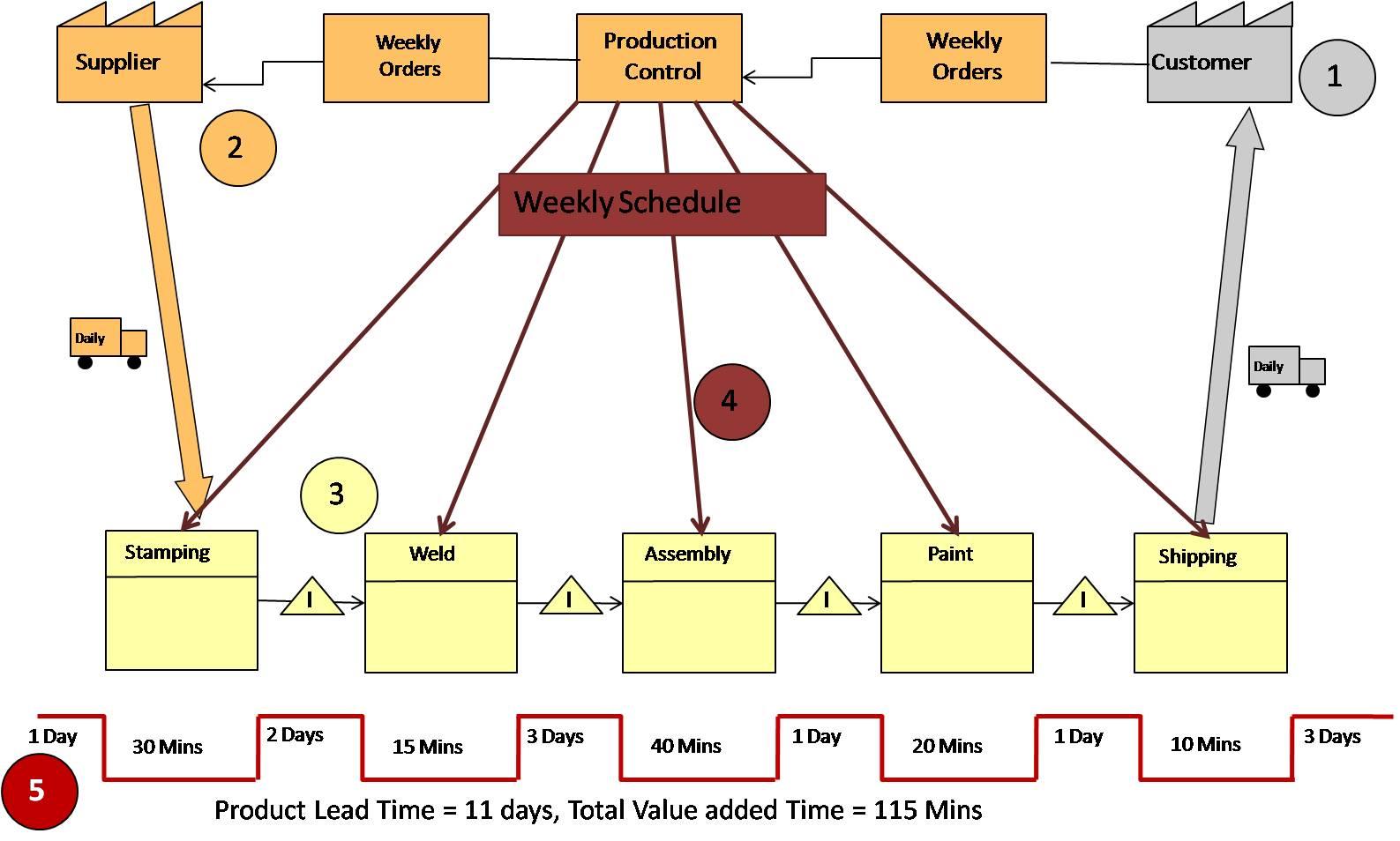 تولید ناب : اهداف، مفاهیم و ابزارها
