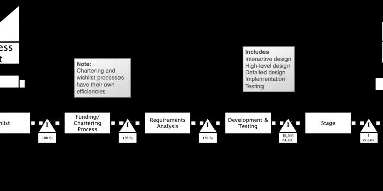 نگاه کاربردی به ساختار شکست کار: تهیه ساختار شکست کار در پروژه اکتشاف معدن
