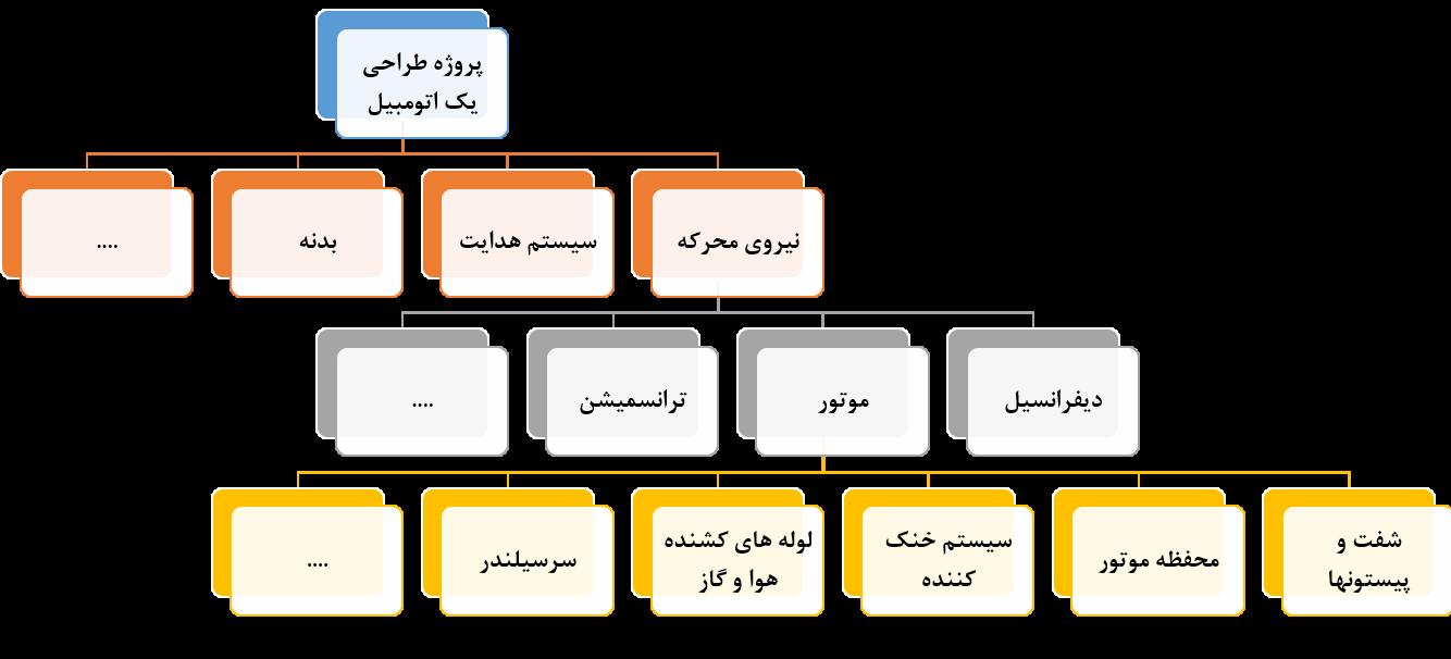 انواع ساختار شکست کار در پروژه ها : مرجع کامل