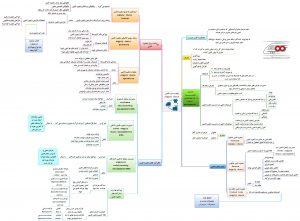 نقشه ذهنی زنجیره تامین : اطلاعات کامل از مبانی زنجیره تامین