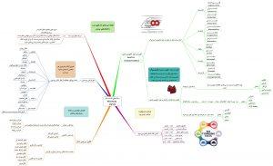 نقشه ذهنی سبک تفکر : مفهوم و سبک های مختلف