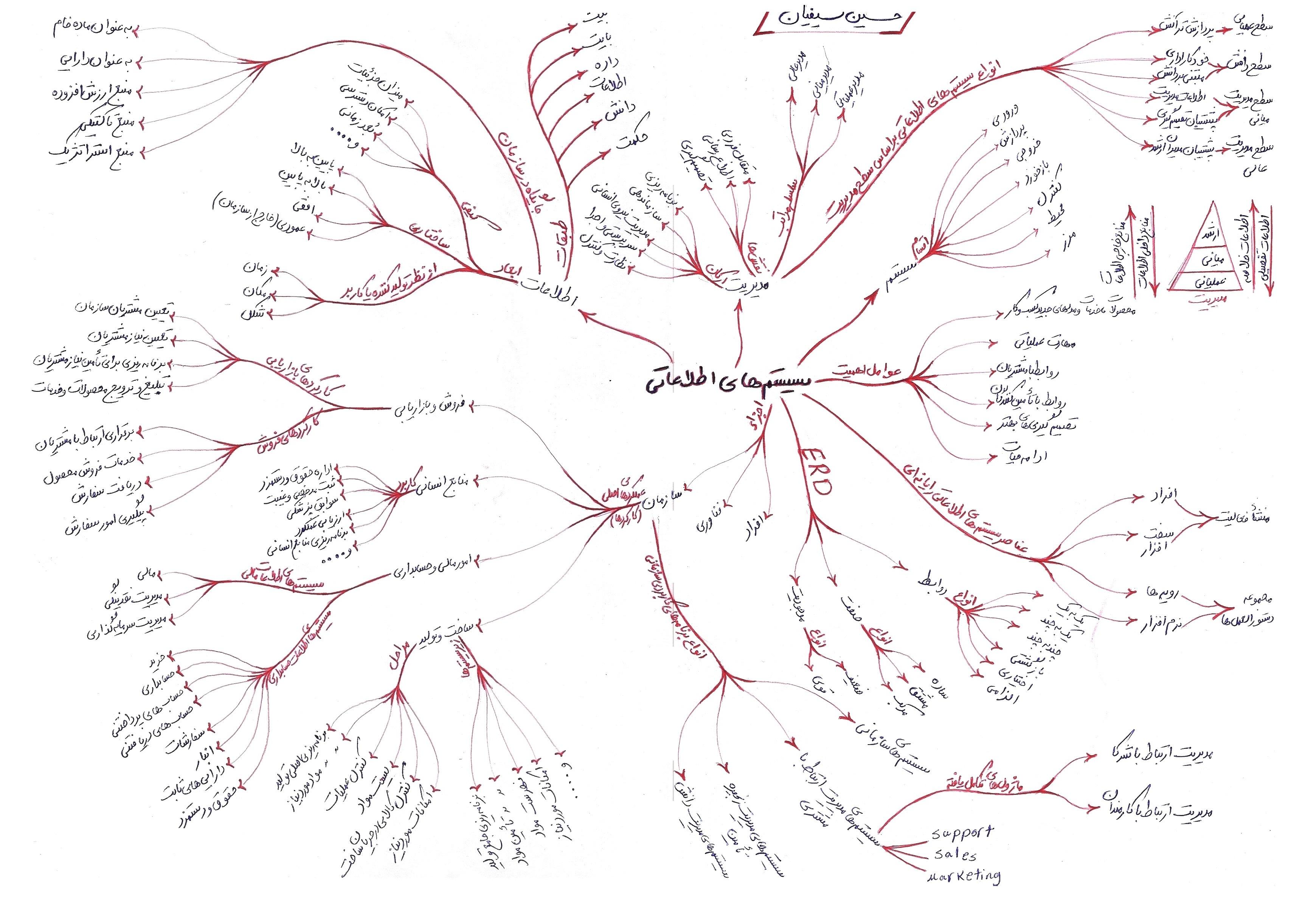 نقشه ذهنی سیستم های اطلاعات مدیریت