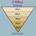 تکنیک 5 چرا (5why): روش سریع برای پیداکردن علت ریشه ای مسائل و مشکلات
