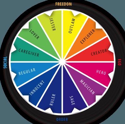 آرکتایپ های سبک تفکر - تحلیلی بر شش کلاه تفکر دوبونو